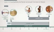 La prophétie de Daniel annonçait l'arrivée du Messie