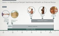 Eprofesia ya Daniyeli Yaahihimya Vahinatthi sa Orwa wa Mesiya