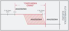 """Chati inoratidza """"chizvarwa"""""""
