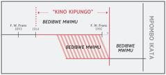 """Kulesha kwa mafuku kwa """"kino kipungo"""""""