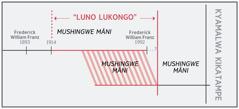 "Mulongo wa bitatyi wa ""luno lukongo"""