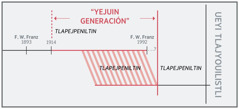 """Se línea del tiempo kiteititia """"yejuin generación"""""""