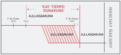 'Kay tiempo runakunamanta' explicashan