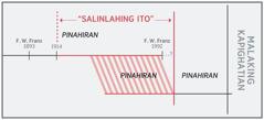"""Timeline ng """"salinlahing ito"""""""
