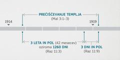 Razodetje 11:1,2 te dogodke povezuje s pregledovanjem in prečiščevanjem duhovnega templja, ki je opisano v Malahiju 3:1–3. Preroška časovna premica prikazuje: prečiščevanje templja od približno konca leta 1914 do približno začetka leta 1919; tri leta in pol oziroma 1260 dni od približno konca leta 1914 do približno začetka leta 1918; tri dni in pol od približno začetka leta 1918 do približno začetka leta 1919.