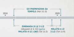 Tshenolo 11:1,2 e amanya ditiragalo tseno le nako e e tlhalosiwang mo go Malaki 3:1-3 ya fa tempele ya semoya e ne e tlhatlhobiwa le go phepafadiwa. Tatelano ya ditiragalo tsa boporofeti e bontsha: go phepafadiwa ga tempele go tloga kwa bowelong jwa 1914 go fitlha kwa masimologong a 1919; dingwaga di le tharo le sephatlo kgotsa malatsi a le 1260 go tloga mo e ka nnang kwa bowelong jwa 1914 go fitlha kwa masimologong a 1918; malatsi a le mararo le sephatlo go tloga mo e ka nnang kwa masimologong a 1918 go fitlha kwa masimologong a 1919.