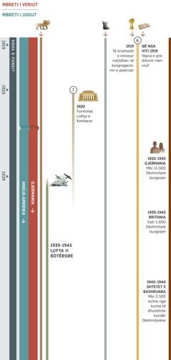 Tabela 2 tregon profeci për kohën e fundit që disa herë plotësohen gjatë së njëjtës periudhë, nga viti 1919 deri në vitin 1945. Gjermania është mbreti i veriut deri në vitin 1945. Mbreti i jugut është fuqia botërore anglo-amerikane. Profecia 6: në vitin 1919, të krishterët e mirosur mblidhen në kongregacionin e pastruar. Që nga viti 1919, vepra e predikimit merr vrull dhe vazhdon. Profecia 7: në vitin 1920, formohet Lidhja e Kombeve, që vazhdon deri në fillim të Luftës II Botërore. Paraqiten edhe: Profecia 1, bisha me 7kokë vazhdon të ekzistojë. Profecia 5, këmbët prej hekuri dhe argjile vazhdojnë të ekzistojnë. Ngjarje botërore në vitet 1939-1945, Lufta II Botërore. Ngjarje që ndikojnë te populli i Jehovait: në Gjermani, në vitet 1933-1945, burgosen mbi 11.000 Dëshmitarë. Në Britani, në vitet 1939-1945, burgosen gati 1.600 Dëshmitarë. Në Shtetet e Bashkuara, në vitet 1940-1944, mbi 2.500 turma të dhunshme sulmojnë Dëshmitarët.
