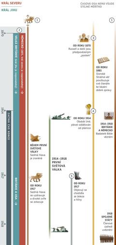"""První ze čtyř částí časové osy zahrnuje období asi od roku 1870 do roku 1918. Osa ukazuje proroctví, která se časově překrývají a která se splňují v čase konce. Čas konce je období, které začalo v roce 1914. 1. proroctví: Sedmihlavé divoké zvíře, které existovalo už dlouho před prvním časovým údajem na ose. V první světové válce utrpěla sedmá hlava tohoto zvířete zranění. Od roku 1917 se sedmá hlava uzdravuje a divoké zvíře se zotavuje. 2. proroctví: Král severu je rozpoznatelný od roku 1871 a král jihu od roku 1870. Král severu se znovu objevuje v roce 1871 jako Německo. Králem jihu je nejdřív Velká Británie a od roku 1917 je to britsko-americká světová velmoc. 3. proroctví: Od 70. let 19. století jsou Charles Taze Russell a jeho přátelé předpovězeným poslem. Na začátku 80. let 19. století """"Sionská Strážná věž"""" povzbuzuje své čtenáře, aby kázali dobrou zprávu. 4. proroctví: Od roku 1914 je období žně. Plevel je oddělován od pšenice. 5. proroctví: Od roku 1917 jsou na scéně chodidla ze železa a hlíny. Také zobrazeno: Světové události od roku 1914 do roku 1918, první světová válka. Události, které ovlivnily Jehovův lid: Od roku 1914 do roku 1918 jsou badatelé Bible v Británii a v Německu vězněni. V roce 1918 jsou uvězněni bratři z ústředí ve Spojených státech"""
