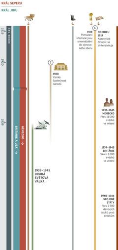 Druhá ze čtyř částí časové osy zahrnuje období asi od roku 1919 do roku 1945. Osa ukazuje proroctví, která se časově překrývají a která se splňují v čase konce. Do roku 1945 je králem severu Německo. Králem jihu je britsko-americká světová velmoc. 6. proroctví: V roce 1919 jsou pomazaní křesťané shromážděni do obnoveného sboru. Od roku 1919 se kazatelská činnost zintenzivňuje. 7. proroctví: V roce 1920 je založena Společnost národů a funguje až do začátku druhé světové války. Také zobrazeno: 1. proroctví – sedmihlavé divoké zvíře existuje dál. 5. proroctví – chodidla ze železa a hlíny existují dál. Světové události od roku 1939 do roku 1945, druhá světová válka. Události, které ovlivnily Jehovův lid: V Německu je mezi lety 1933 a 1945 uvězněno víc než 11 000 svědků. V Británii je mezi lety 1939 a 1945 uvězněno skoro 1 600 svědků. Ve Spojených státech došlo mezi lety 1940 a 1944 k víc než 2 500 davovým útokům proti svědkům.