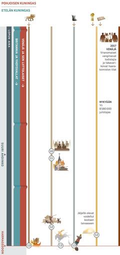"""Taulukkoon 4/4 on merkitty lopun aikaa koskevia profetioita, jotka täyttyvät osittain samanaikaisesti nykypäivän ja Harmageddonin välisenä aikana. Pohjoisen kuninkaana ovat Venäjä ja sen liittolaiset. Etelän kuninkaana on Brittiläis-amerikkalainen maailmanvalta. 10. profetia: Maailman johtajat julistavat: """"Rauha ja turvallisuus!"""" Sen jälkeen alkaa suuri ahdinko. 11. profetia: Kansakunnat hyökkäävät väärään uskontoon kuuluvia järjestöjä vastaan. 12. profetia: Valtiot hyökkäävät Jumalan kansaa vastaan. Jäljellä olevat voidellut kootaan taivaaseen. 13. profetia: Harmageddon. Valkoisen hevosen selässä istuva saa lopullisen voiton. Seitsenpäinen peto tuhotaan; kivi iskee valtavan kuvapatsaan rautaa ja savea oleviin jalkateriin. Kuvissa myös: 1. profetia (seitsenpäinen peto) jatkuu Harmageddoniin asti. 5. profetia (rautaa ja savea olevat jalkaterät) jatkuu Harmageddoniin asti. 6. profetia, nykyään yli 8580000 julistajaa. Jehovan kansaan vaikuttavia tapahtumia: Vuonna 2017 Venäjän viranomaiset vangitsevat todistajia ja takavarikoivat haaratoimiston tilat."""