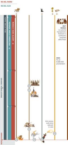 Parte4 di 4: adempimento di profezie nel tempo della fine, in particolare dai nostri giorni ad Armaghedon. La Russia e i suoi alleati ricoprono il ruolo di re del nord. Il re del sud è la potenza mondiale anglo-americana. Profezia 10: I leader mondiali proclamano 'pace e sicurezza'. Poi inizia la grande tribolazione. Profezia 11: Le nazioni distruggono le organizzazioni della falsa religione. Profezia 12: I governi mondiali attaccano il popolo di Dio. Gli unti ancora sulla terra vengono radunati in cielo. Profezia 13: Armaghedon. Colui che cavalca il cavallo bianco completa la sua vittoria. La bestia feroce con sette teste viene distrutta; i piedi di ferro e argilla dell'enorme statua vengono colpiti e la statua viene frantumata. Altre immagini: Profezia 1: La bestia feroce con sette teste è presente fino ad Armaghedon. Profezia 5: I piedi di ferro e argilla sono presenti fino ad Armaghedon. Profezia 6: Oggi ci sono più di 8.680.000 proclamatori. Avvenimenti che riguardano il popolo di Geova: Nel 2017 le autorità russe imprigionano Testimoni e confiscano proprietà della filiale.