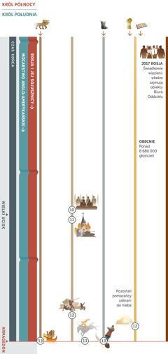 """Część 4 z4 ukazuje proroctwa, których spełnienie zazębia się ze sobą wczasie końca, iobejmuje okres od dnia dzisiejszego do Armagedonu. Królem północy jest Rosja ijej sojusznicy. Królem południa jest mocarstwo anglo-amerykańskie. Proroctwo 10: Przywódcy światowi ogłaszają """"pokój ibezpieczeństwo"""". Wkrótce potem rozpoczyna się wielki ucisk. Proroctwo 11: Narody niszczą instytucje religii fałszywej. Proroctwo 12: Rządy ludzkie atakują sług Bożych. Pomazańcy żyjący jeszcze na ziemi zostają zabrani do nieba. Proroctwo 13: Armagedon. Jeździec dosiadający białego konia odnosi ostatecznie zwycięstwo. Siedmiogłowa bestia zostaje zniszczona; ogromny posąg zostaje uderzony wstopy zżelaza igliny iwrezultacie zmiażdżony. Poza tym na ilustracjach: Proroctwo 1, dotyczące siedmiogłowej bestii, spełnia się do Armagedonu. Proroctwo 5, dotyczące stóp zżelaza igliny, spełnia się do Armagedonu. Proroctwo 6: obecnie jest przeszło 8680000 głosicieli. Wydarzenia mające wpływ na sług Jehowy: Wroku 2017 władze Rosji zaczynają więzić Świadków izajmują obiekty Biura Oddziału."""