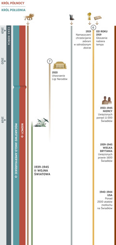 Część 2 z4 ukazuje proroctwa, których spełnienie zazębia się ze sobą wczasie końca, iobejmuje okres od około roku 1919 do roku 1945. Królem północy do roku 1945 są Niemcy. Królem południa jest mocarstwo anglo-amerykańskie. Proroctwo 6: Wroku 1919 namaszczeni chrześcijanie zostają zebrani wodrodzonym zborze. Od roku 1919 głoszenie nabiera tempa. Proroctwo 7: Wroku 1920 zostaje utworzona Liga Narodów ifunkcjonuje do wybuchu IIwojny światowej. Poza tym na ilustracjach: Proroctwo 1, dotyczące siedmiogłowej bestii, dalej się spełnia. Proroctwo 5, dotyczące stóp zżelaza igliny, dalej się spełnia. Wydarzenia światowe wlatach 1939-1945: IIwojna światowa. Wydarzenia mające wpływ na sług Jehowy: WNiemczech wlatach 1933-1945 uwięzionych jest ponad 11000 Świadków. WWielkiej Brytanii wlatach 1939-1945 uwięzionych jest prawie 1600 Świadków. WUSA wlatach 1940-1944 ma miejsce ponad 2500 ataków motłochu na Świadków.