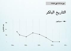 الرسم البياني في الصفحة ٨٦