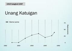 Graph sa panid86