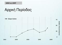 Γράφημα στη σελίδα86