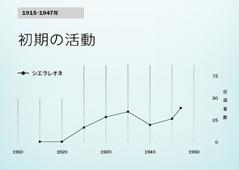 86ページのグラフ