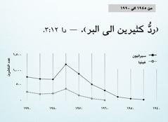الرسم البياني في الصفحة ١٠٢