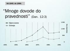 Grafički prikaz na stranici102