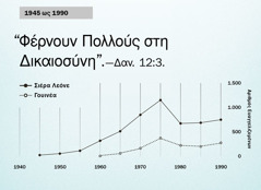 Γράφημα στη σελίδα102