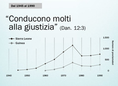 Grafico a pagina 102