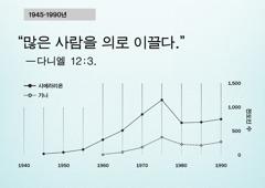 102면 그래프