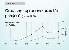 [գծապատկեր 102-րդ էջի վրա]