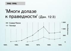 [Графикон на 102.страни]