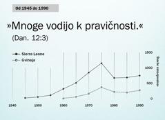 Graf na strani102