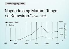Graph sa pahina102