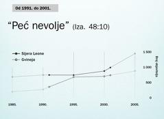 Grafički prikaz na stranici130