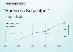 Graph sa panid130