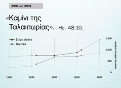 Γράφημα στη σελίδα 130