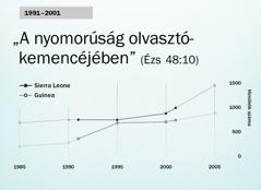Grafikon a 130.oldalon