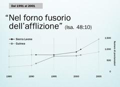 Grafico a pagina130