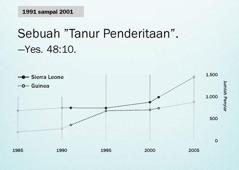 Grafik di hlm.130