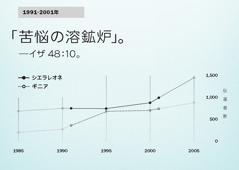 130ページのグラフ