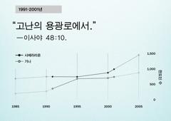 130면 그래프