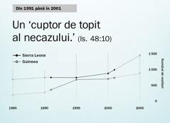 Graficul de la pagina130