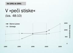 Graf na strani130