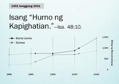 Graph sa pahina130