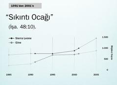Sayfa 130'daki grafik