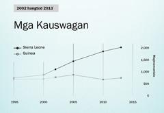 Graph sa panid154