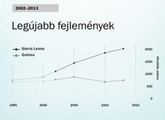 Grafikon a 154.oldalon