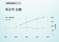 154면 그래프