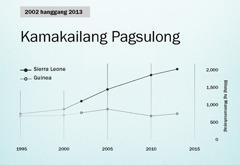 Graph sa pahina154