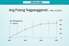 Graph sa pahina 86