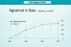 Graph iti panid 86