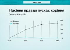 Діаграма на сторінці 86