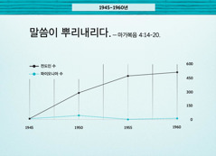 86면 그래프
